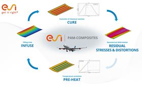 PAM-COMPOSITES can reportedly predict the manufacturing chain for developing a defect-free aeronautic composite fuselage panel.