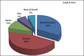 Figure 8: Carbon fibre consumption according to region in the Aerospace and Defence market segment (2012).
