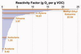 Figure 2: Reactivity factors of 170 regulated VOCs.