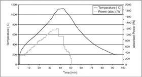 Figure 2. A profile of preheating, sintering and cooling of samples.