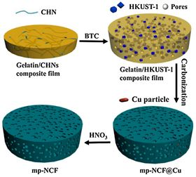 Doped up mesoporous supercapacitor