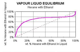Figure 1: Vapor liquid equibrium (hexane with ethanol).