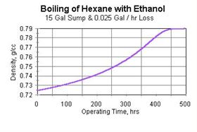 Figure 5: Boiling of hexane with ethanol (15 gal sump and 0.025 gal/hr loss).