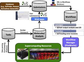 The computational infrastructure of Kristin Perssons Electrolyte Genome project. Candidate molecules (top left) are mapped to workflows (top right) and computed automatically using supercomputers. The results are processed, collected, and shared on the web.