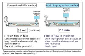 Toray's rapid impregnation method shortens impregnation time to 2.5 minutes and it is almost independent of product area. (Diagram courtesy of Toray.)
