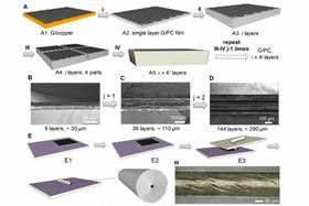 The process of making a stack of parallel sheets of graphene starts with a chemical vapor deposition process (I) to make a graphene sheet with a polycarbonate coating; these layers are then stacked (II), folded and cut (III), and stacked again and pressed, multiplying the number of layers. The team used a related method to produce scroll-shaped fibers.