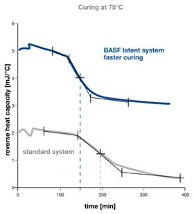 Curing: comparison of standard system with BASF product.