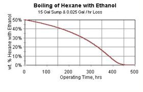 Figure 3: Boiling of hexane with ethanol (15 gal. sump and 0.025 gal/yr loss).