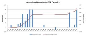 Annual and Cumulative CSP Capacity.