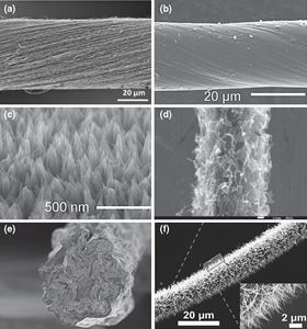 Flexible fiber energy storage and integrated devices: recent progress and perspectives