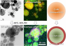 These are bright-field scanning transmission electron microscope images, composed elemental mappings and illustrations of copper alloy nanoparticles containing 30% nickel before and after oxidation treatment at 85°C and 85% relative humidity. Image: Copyright 2016 Toyohashi University of Technology.