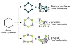 This image shows the chemical building blocks of graphene, black phosphorus, alpha-GeSe, and beta-GeSe. Image: Cava lab.