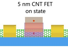 Schematic of a 5 nm CNT FET showing the device in the on state with a single electron responsible for the switch.