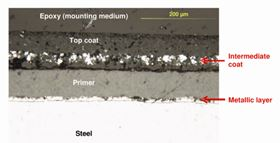 Figure 8: Box B cross section (external surface), showing metallic layer in direct contact with the sheet steel followed by a primer, an intermediate zinc-rich coat (with iron inclusions), and a top coat.