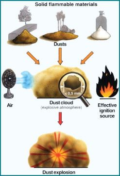 dust explosion how to avoid