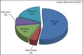 Figure 5: Market share of the manufacturing processes/semi-finished products for CFRP (2012).