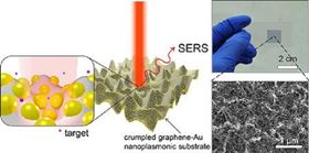 Schematic illustration of SERS enhancement from a crumpled graphene-Au NPs hybrid structure. Raman spectrum is enhanced the most when the target molecule is situated at the center of Au NPs in valley of crumpled graphene as depicted in inset.