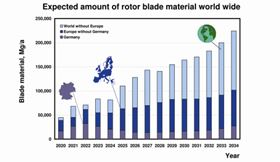 Expected amount of rotor blade material for recycling. (Graph courtesy of f-kwind, Hochschule Bremerhaven.)