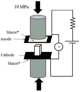 This is the experimental setup used to assess softening temperatures while a rectangular piece of glass was heated at a constant rate under the simultaneous application of a mechanical load and an electric field. Image: Jain.