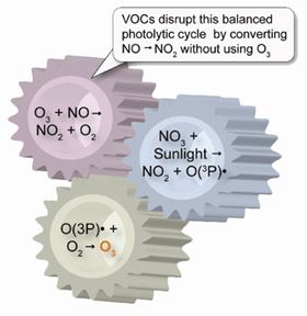 Figure 1: One mechanism through which NOx and VOC emissions can impact the primary photolytic cycle in the atmosphere and lead to increased ground-level ozone.