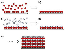 An idealized ALD process. Precursor 1 (red circles) is introduced (a), forming a self-limiting monolayer (b). The second precursor (white circles) is introduced (c), forming another self-limiting monolayer and forming the first layer of target material (d). This sequence is repeated until the desired thickness is reached (e).