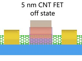 Schematic of a 5 nm CNT FET showing the device in the off state.