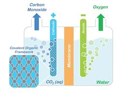 This conceptual model shows how porphyrin COFs embedded in a cathode could be used to split carbon dioxide into carbon monoxide and oxygen for making renewable fuels and other valuable chemical products. Image: Omar Yaghi, Berkeley Lab/UC Berkeley.
