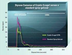 Independent laboratory tests confirm that Crystic Ecogel S1PA can cut total styrene emissions by over 55% compared to using a standard technology polyester spray gel-coat when sprayed using extraction equipment with