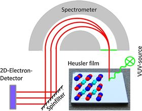 Representation of the in situ spin resolved photoemission spectroscopy experiment.© Martin Jourdan.