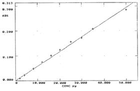 Figure 1: Calibration curve of chromium (VI) by diphenylcarbazide (photometric) method.