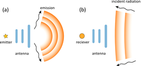 Electromagnetic antenna in transmitting (a) and receiving (b) modes.