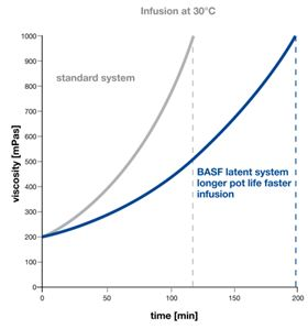 Infusion processing: comparison of standard system with BASF product.
