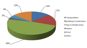 Turkish glass reinforced plastics market by application. (Source: Cam Elyaf.)