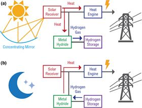 A schematic of the concentrating solar thermal system coupled with metal hydrides as a thermal storage medium during (a) daytime and (b) nighttime operations.