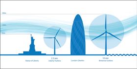 The relative size of the 10 MW Britannia wind turbine. Image courtesy of Clipper.