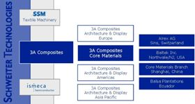 3A Composites: company structure.