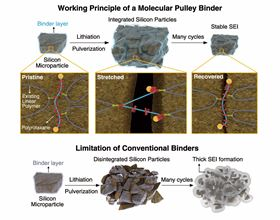 This graphic shows the working principle of a molecular pulley binder. Image: KAIST.