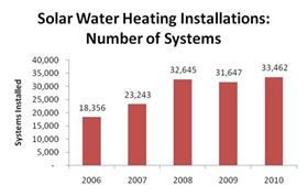 Solar Water Heating Installations: Number of Systems.