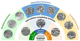 Researchers from Brown University have developed a method that uses graphene templates to make metal oxide films with intricate surface textures. They then went on to show that the textures enhance the performance of these metal oxide films as battery electrodes and photocatalysts. Image: Hurt lab/Wong lab/Brown University.