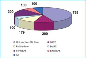 Figure 1. Powder production output in the Republic of Belarus from different plants in 2007.