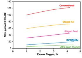 Figure 6: NOx as a function of excess oxygen for different burner with the oldest designs at the top and the newest at the bottom.
