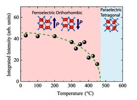 For the first time, scientists at Tokyo Institute of Technology have determined that the Curie temperature (the point above which a material stops being ferroelectric due to crystal re-structuring) of an 'orthorhombic' crystal of hafnium oxide is 450°C. Image: Tokyo Institute of Technology.