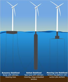 The DeepCwind Consortium investigated three general designs for modelling at the University of Maine Deepwater Offshore Wind Test Site. (Picture courtesy of the Advanced Structures and Composites Center.) (Click to enlarge image.)