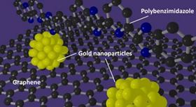 A polybenzimidazole polymer can support the formation of gold nanoparticles with well-defined sizes on graphene. Image: I²CNER, Kyushu University.
