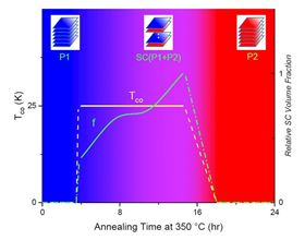 Superconductivity and low temperature annealing of Ca122: neither P1 nor P2 phase is superconducting; P1 phase can be turned into P2 phase continuously by low temperature annealing at 350 C; superconductivity occurs with a constant onset temperaure Tco over a narrow annealing time window and with a time-dependent superconducting volume fraction f.