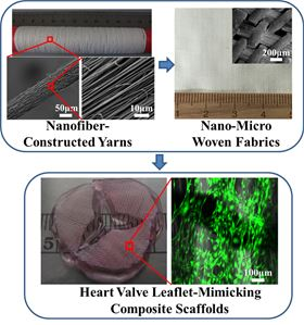 Fabrication of nano-micro fibrous woven fabric/hydrogel composite scaffolds and their potential for heart valve engineering. Upper panel: PAN nanofiber yarns were fabricated using a modified electrosping setup. They were turned into a nano-micro fibrous woven fabric by using textile weaving technique. Lower panel: tri-leaflet was generated using bioactive hydrogel with fibrous woven fabric reinforcement. Human aortic valve interstitial cells were encapsulated with high cell viability.