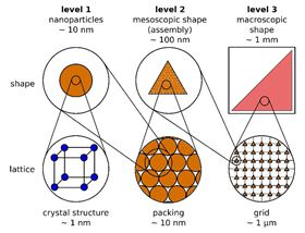 This is a schematic image of the three levels of hierarchical structure of the magnetic nanoparticles and their characteristic properties. Image: Fabian, Elm, Hofmann, Klar/AIP Publishing.