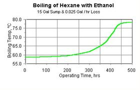 Figure 4: Boiling of hexane with ethanol (15 gal. sump and 0.025 gal/hr loss).