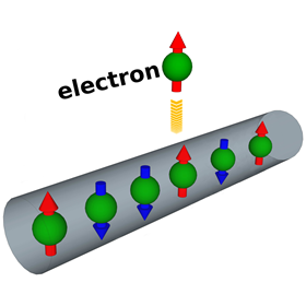 Electrons in a narrow wire. The arrows indicate their spins. Another electron is trying to push its way into the wire.