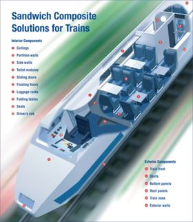 Rail An Evolving Market For Frp Components Materials Today